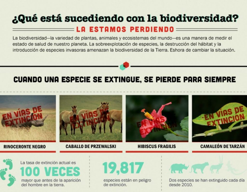 amenazas en biodiversidad