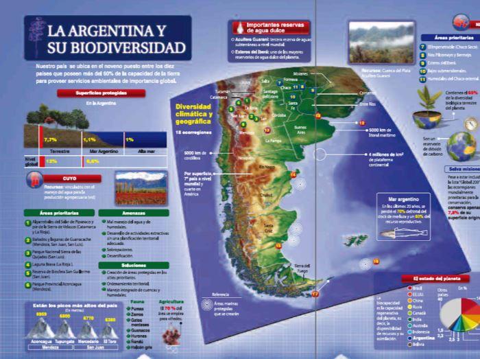 infografia argentina y biodiversidad