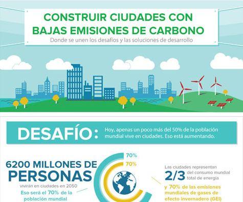 infografia ciudades sostenibles