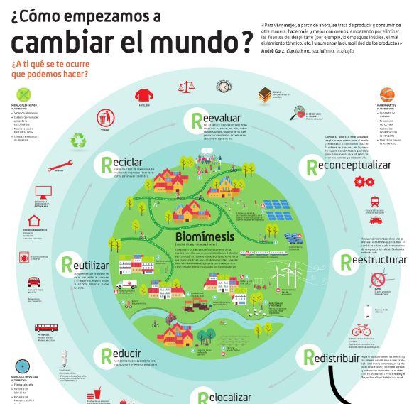 infografia como cambiar mundo