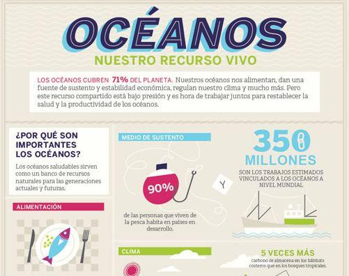 infografia oceanos del mundo