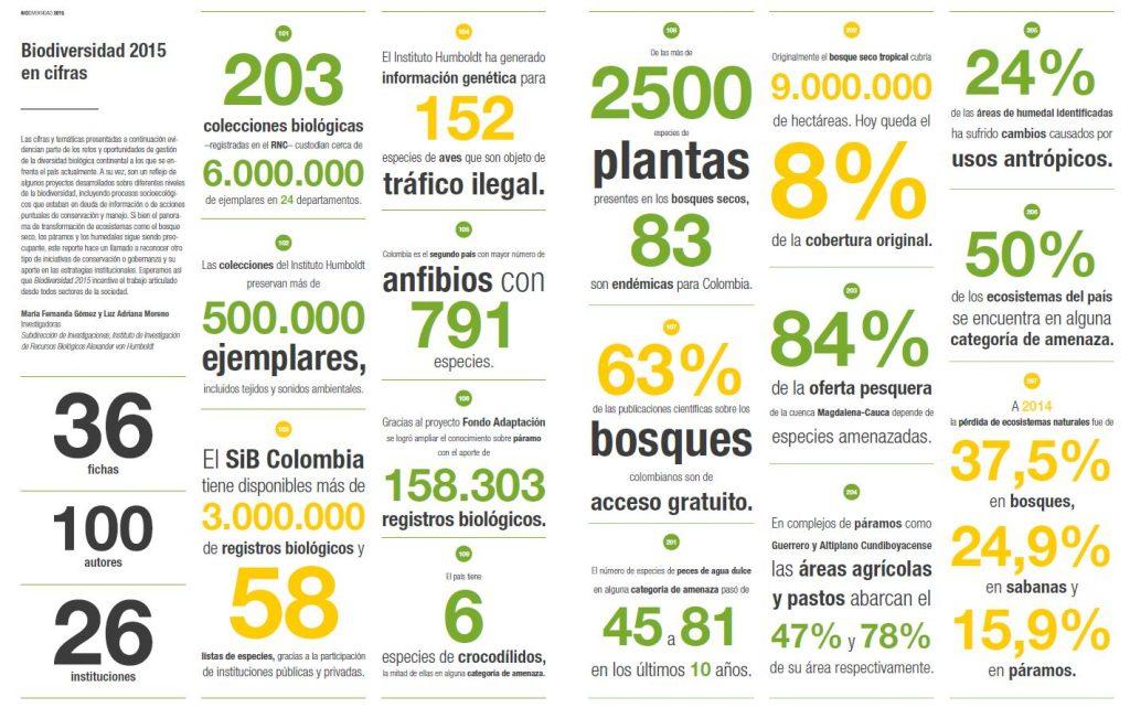 cifras biodiversidad colombia