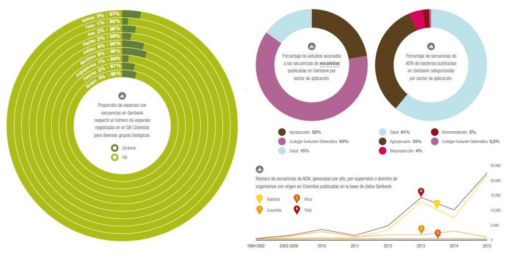 informacion genetica colombia