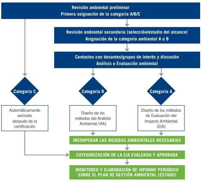 esquema evaluación de impacto ambiental
