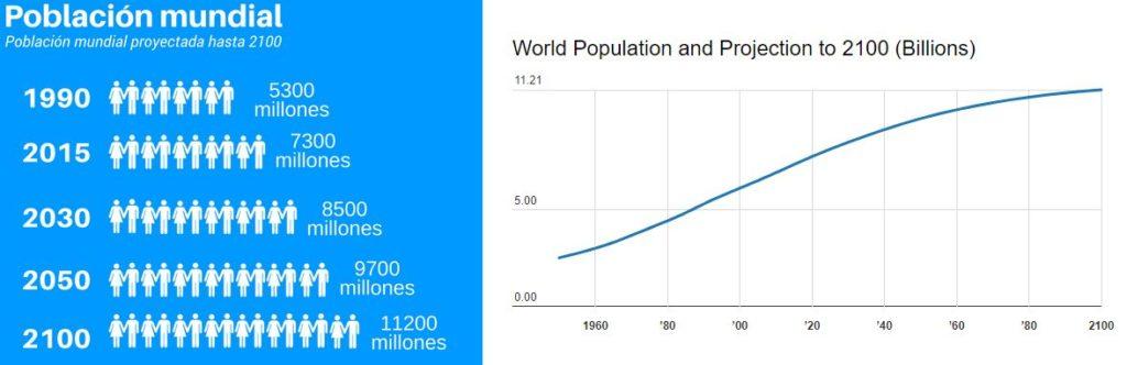 grafica incremento población tierra