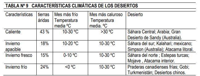 características climáticas de los desiertos
