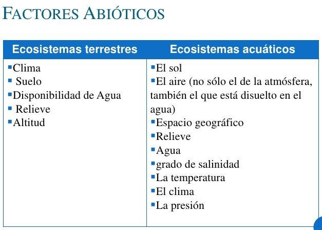 factores abióticos terrestres y acuáticos