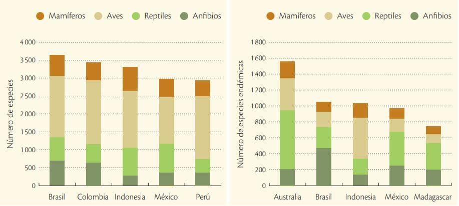países con mayor diversidad especies