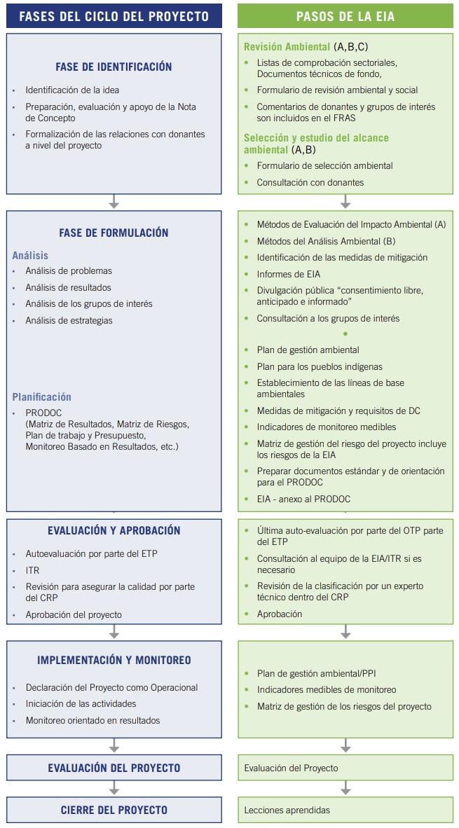 fases evaluación impacto ambiental