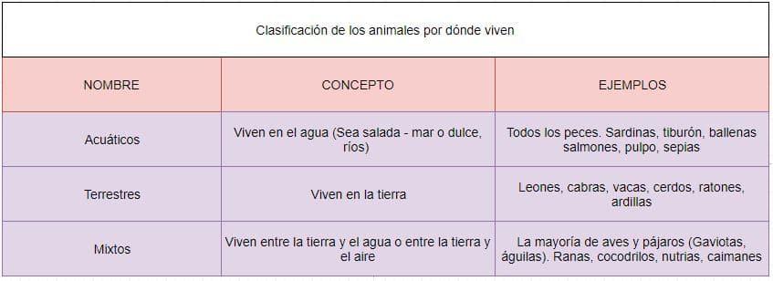 clasificación animales por donde viven